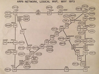 ARPA network map 1973
