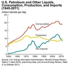 U.S. oil production peaked in 1970, then began to decline. In 2005 imports peaked at 60% of consumption.