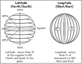 Longitude lines are perpendicular to and latitude lines are parallel to the Equator.