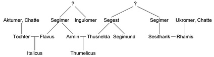 Relatives of Arminius