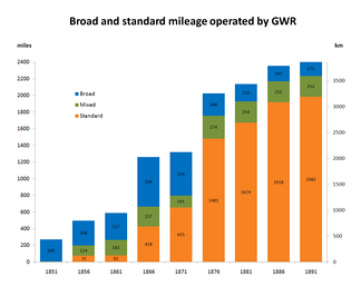 Broad and standard mileage operated by GWR[1][2] Key • Broad gauge – blue (top) • Mixed gauge – green (middle) • Standard gauge – orange (bottom)   Values to chart   31 December Broad Mixed Standard   1851  269 miles (433 km)  3 miles (4.8 km)  0 miles   1856  298 miles (480 km)  124 miles (200 km)  75 miles (121 km)   1861  327 miles (526 km)  182 miles (293 km)  81 miles (130 km)   1866  596 miles (959 km)  237 miles (381 km)  428 miles (689 km)   1871  524 miles (843 km)  141 miles (227 km)  655 miles (1,054 km)   1876  268 miles (431 km)  274 miles (441 km)  1,481 miles (2,383 km)   1881  210 miles (340 km)  254 miles (409 km)  1,674 miles (2,694 km)   1886  187 miles (301 km)  251 miles (404 km)  1,918 miles (3,087 km)   1891   171 miles (275 km)   252 miles (406 km)   1,982 miles (3,190 km)