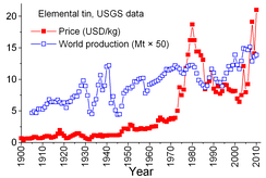 World production and price (US exchange) of tin.