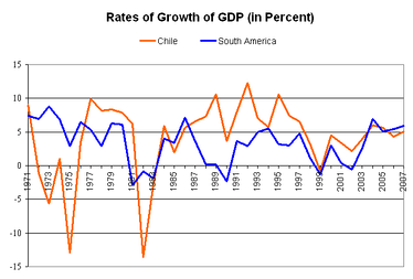 Chilean (orange) and average Latin American (blue) rates of growth of GDP (1971–2007).