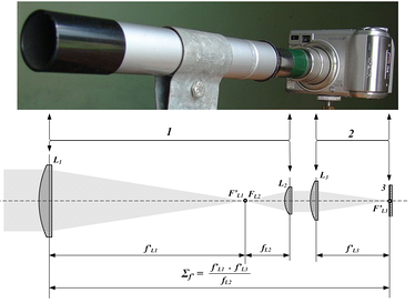 An afocal setup with a digital camera and a finderscope with optical diagram: 1 - Telescope  2 - Camera 3 - Film or CCD plane L1 - Telescope objective L2 - Eyepiece L3 - Camera lens