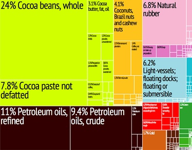 A proportional representation of Ivory Coast's exports in 2011