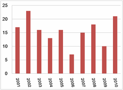 Metra related fatalities: The bar graph above shows the number of non-employee, Metra related deaths (listed vertically). This graph uses data from the previous decade and is organized by year (horizontally).[64]