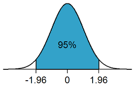 In a two-tailed test, the rejection region for a significance level of α = 0.05 is partitioned to both ends of the sampling distribution and makes up 5% of the area under the curve (white areas).