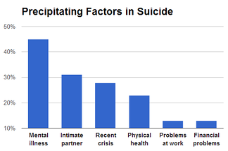 The precipitating circumstances for suicide from 16 American states in 2008[37]