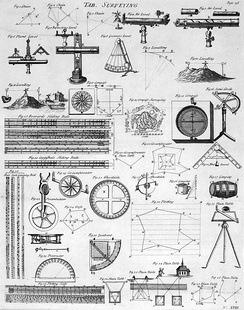 Table of Surveying, from the 1728 Cyclopaedia, Volume 2.
