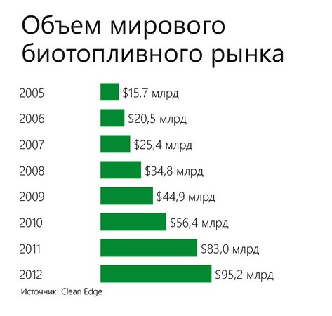 World biofuels market.jpg