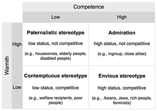 Stereotype content model, adapted from Fiske et al. (2002): Four types of stereotypes resulting from combinations of perceived warmth and competence.[120]