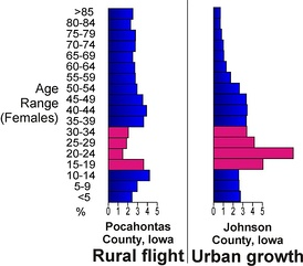 Population age comparises between rural Pocahontas County, Iowa and urban Johnson County, Iowa, illustrating the flight of young adults (red) to urban centres in Iowa.[23]