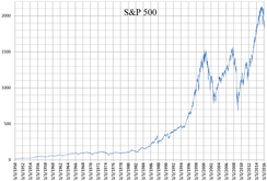 A linear chart of the S&P 500 using closing values from January 3, 1950 to February 19, 2016