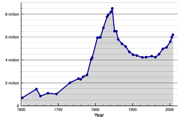 The population of Ireland since 1603 showing the consequence of the Great Famine (1845–52) (Note: figures before 1841 are contemporary estimates)