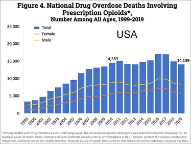 US yearly deaths involving prescription opioids. Non-methadone synthetics is a category dominated by illegally acquired fentanyl, and has been excluded to more accurately reflect deaths from prescription opioids.[4]