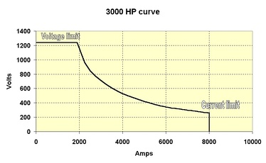 "Typical main generator constant power curve at ""notch 8"""