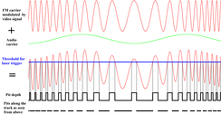 Illustration of how video and audio is transformed into a sequence of variable length pits along the track of a LaserDisc