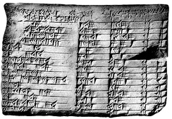 The Babylonian mathematical tablet Plimpton 322, dated to 1800 BC.