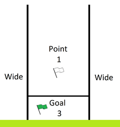 Goalposts and scoring in Gaelic football