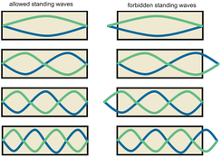 Allowed and forbidden standing waves, and thus harmonics