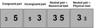 It show the example of each condition in the numerical stroop effect task