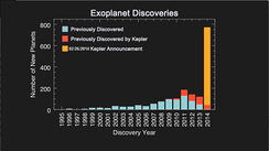 Histogram of exoplanet discoveries. The yellow shaded bar shows newly announced planets including those verified by the multiplicity technique (February 26, 2014).