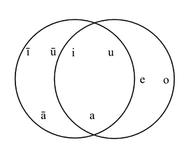 The vowels of modern (Standard) Arabic and (Israeli) Hebrew from the phonemic point of view. Note the intersection of the two circles—the distinction between short a, i and u is made by both speakers, but Arabic lacks the mid articulation of short vowels, while Hebrew lacks the distinction of vowel length.