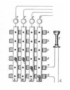1903 manual switch for four subscriber lines (top) with four cross-bar talking circuits (horizontal), and one bar to connect the operator (T). The lowest cross-bar connects idle stations to ground to enable the signaling indicators (F).
