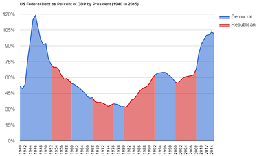 U.S. Federal Debt as Percent of GDP since World War II, with presidential terms marked.