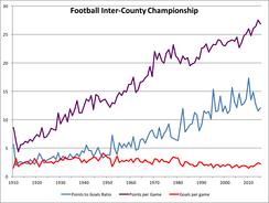 Gaelic football scoring statistics—graph from 1910 to 2015
