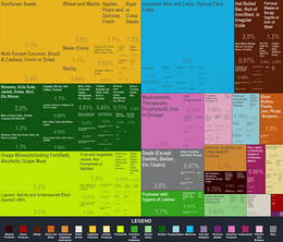 A chart of Moldova's export products, 2013.