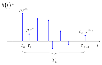Mathematical model of the multipath impulse response.