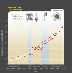 "Ray Kurzweil writes that, due to paradigm shifts, a trend of exponential growth extends Moore's law from integrated circuits to earlier transistors, vacuum tubes, relays, and electromechanical computers. He predicts that the exponential growth will continue, and that in a few decades the computing power of all computers will exceed that of (""unenhanced"") human brains, with superhuman artificial intelligence appearing around the same time."