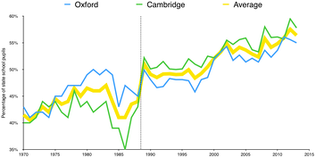 Percentage of state-school students at Oxford and Cambridge[100][101]