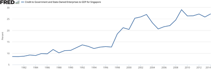 Singapore's State Owned Enterprises as a percent of GDP