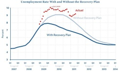 Projected Unemployment Rate