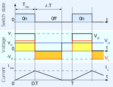 Fig. 5: Evolution of the voltages and currents with time in an ideal buck converter operating in discontinuous mode.