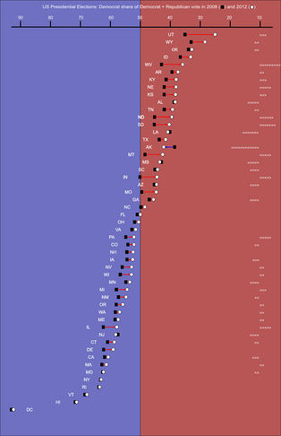 Swing from 2008 to 2012 in each state. Only six states swung more Democratic in 2012: Alaska, Louisiana, Maryland, Mississippi, New Jersey, and New York. The arrows to the right represent how many places up or down on the list the state moved since 2008. States are listed by (increasing) percentage of Democratic votes.