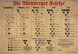 1935 chart shows racial classifications under the Nuremberg Laws: German, Mischlinge, and Jew.