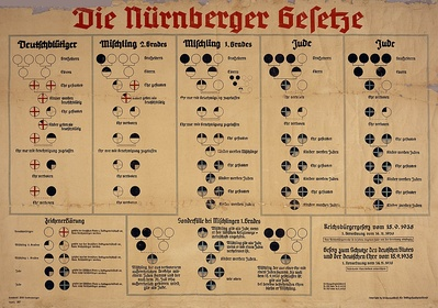 A chart used to illustrate the Nazi Nuremberg Laws introduced in 1935