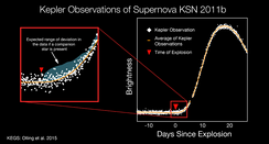 Kepler observed KSN 2011b, a Type Ia supernova, in the process of exploding: before, during and after.[171]