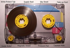"Inside a cassette showing the leader at the beginning of side A. The tape ""plays"" from left to right (though, of course, an auto-reverse deck can play in either direction). The tape is pressed into close contact with the read-head by the pressure pad; guide rollers help keep the tape in the correct position. Smooth running is assisted by a slippery liner (slip sheet) between the spools and the shell; here the liner is transparent. The magnetic shield reduces pickup of stray signals by the heads of the player. The tab at the top-left corner of the shell permits recording on the current side."
