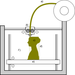Schematic representation of the 3D printing technique known as Fused Filament Fabrication; a filament a) of plastic material is fed through a heated moving head b) that melts and extrudes it depositing it, layer after layer, in the desired shape c). A moving platform e) lowers after each layer is deposited. For this kind of technology additional vertical support structures d) are needed to sustain overhanging parts