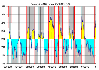 Glacial and interglacial cycles as represented by atmospheric CO2, measured from ice core samples going back 800,000 years. The stage names are part of the North American and the European Alpine subdivisions. The correlation between both subdivisions is tentative.