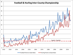 Graph of hurling and Gaelic football ratio of points to goals from 1910 to 2015