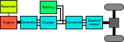 Basic powertrain configuration of a series hybrid vehicle, one of the two possible modes of the Chevrolet Volt when operated as range-extender vehicle
