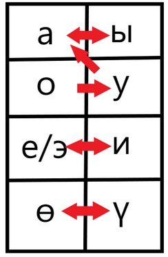 This chart demonstrates how vowels shift left or right in order to abide by Kyrgyz grammar rules.
