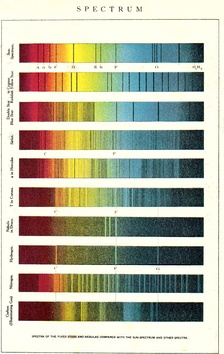 Early 20th-century comparison of elemental, solar, and stellar spectra