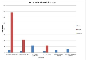 Occupational Statistics 1881