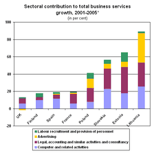 Stacked bar chart showing the sectoral contribution to total business services growth, 2001-2005 for members of UNECE.